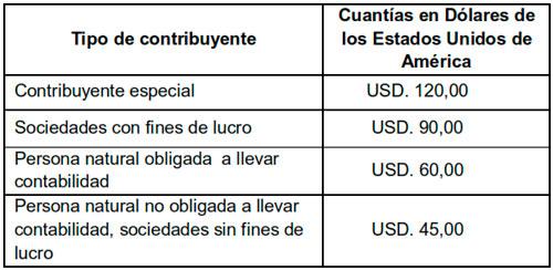 Cuantías de multas liquidables por omisiones detectadas y notificadas por la Administración Tributaria.