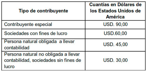 Cuantías de multas liquidables por omisiones no notificadas por la Administración Tributaria
