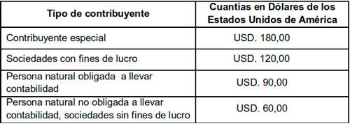 Cuantías de multa por omisiones detectadas y juzgadas por la Administración Tributaria