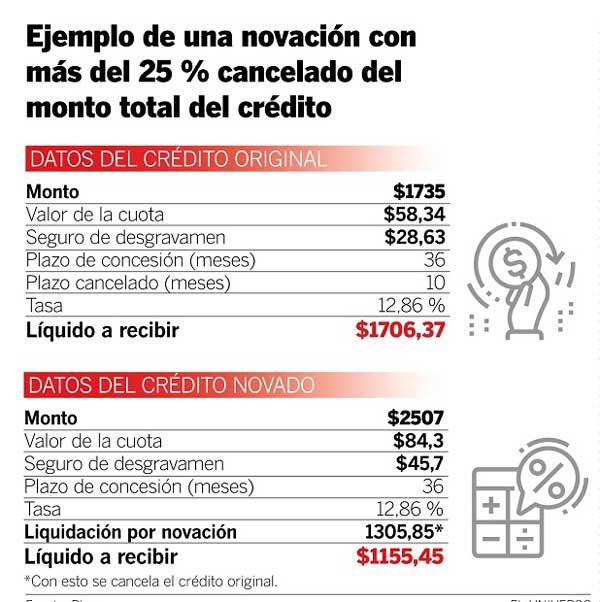 ejemplo de novación de préstamo quirografario
