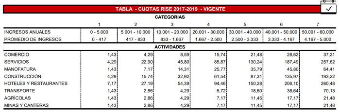 tabla del rise 2019