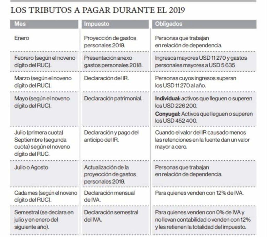 obligaciones tributarias 2019
