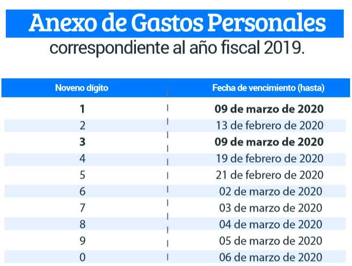 anexo de gastos personales 2019